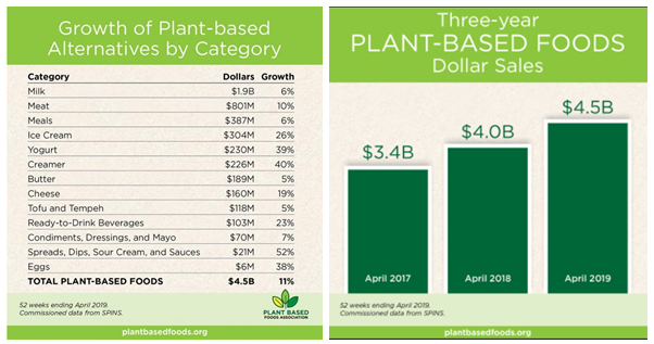 charts statistics sales growth of plant-based foods, plant-based diet for goutwww.plantbasedfoods.com