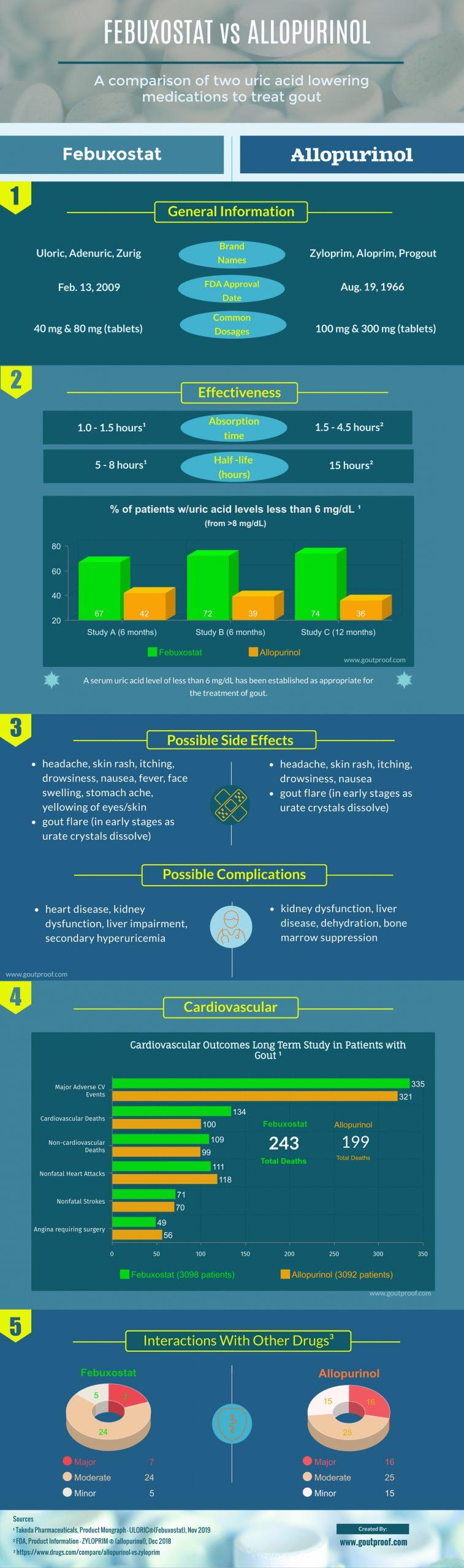 febuxostat vs allopurinol infographic uloric zyloprim podagra